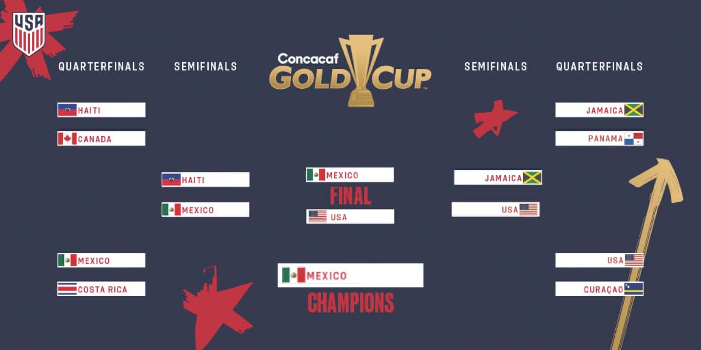 Gold Cup 2019: USA vs  Curaçao - Preview, Schedule, TV