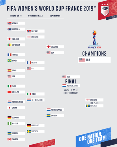 image regarding World Cup Bracket Printable identified as Global Cup 2019 Roster Agenda U.S. Football Match Hub