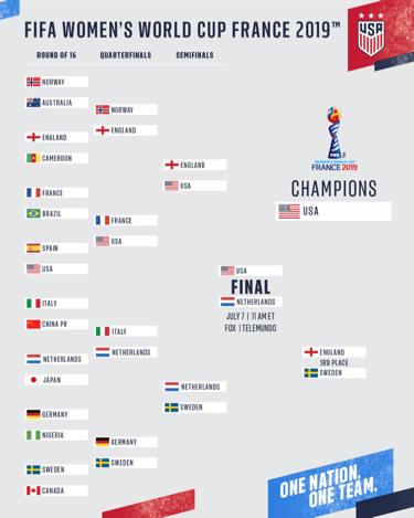 image regarding World Cup Bracket Printable identified as Global Cup 2019 Roster Agenda U.S. Football Match Hub