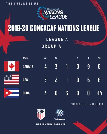 Concacaf Nations League 2019 20 Usa 4 Canada 1 Match Report Stats Standings