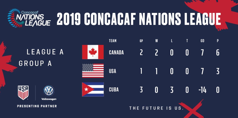 Nations League 2019: USA vs. Cuba - Match Report, Stats ...