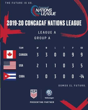 Concacaf Nations League 2019: USA vs. Canada - Preview ...