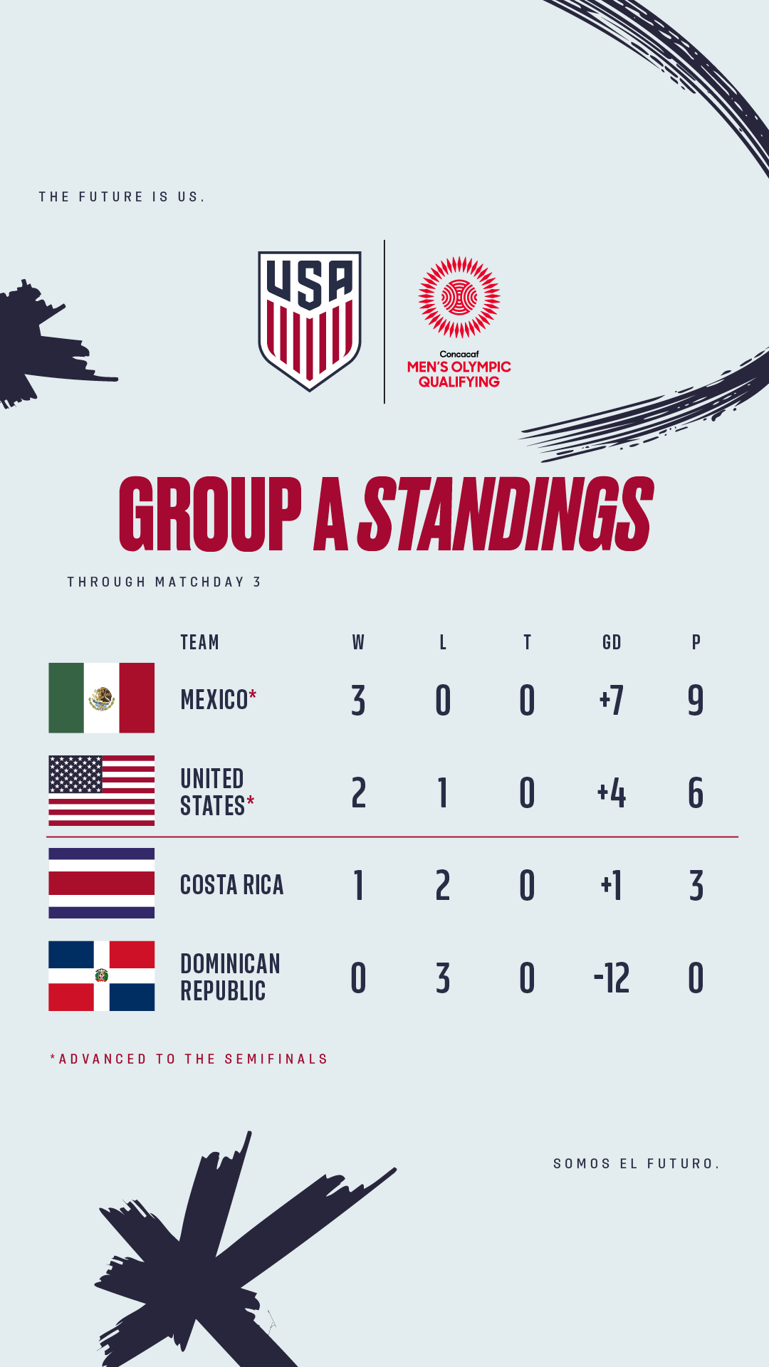 Concacaf Men S Olympic Qualifying Usa 0 Mexico 1 Match Report Stats Standings