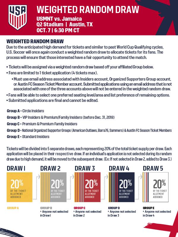 USA vs MEXICO TICKETS - WEIGHTED RANDOM DRAW INFO