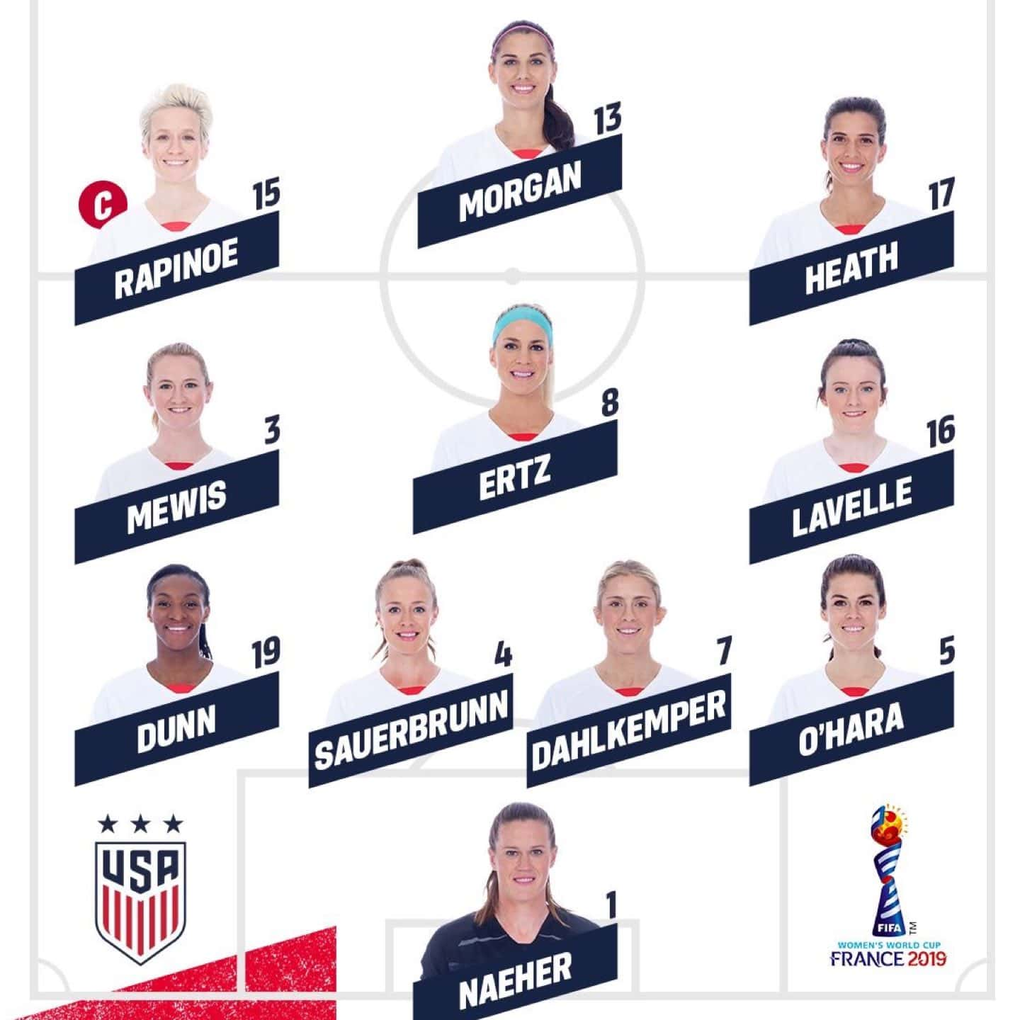 World Cup 2019: USA vs Spain - Lineup, Schedule, TV Channels & Start Time