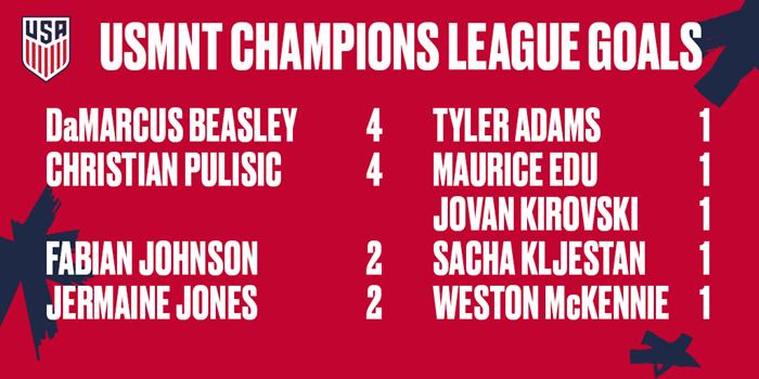 USMNT Champions League Goal Scorers