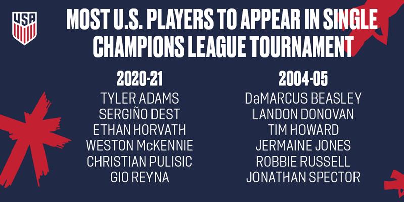 USMNT Champions League Season Appearances