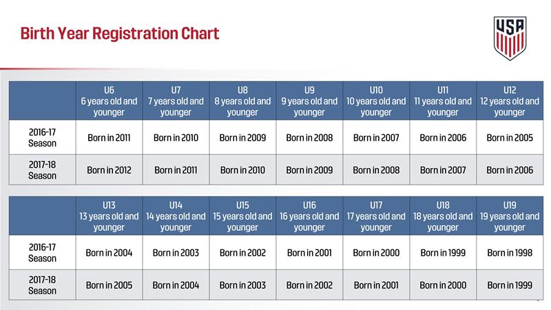 Birth Year Registration Chart - 2017 U.S. Soccer Player Development Initiatives
