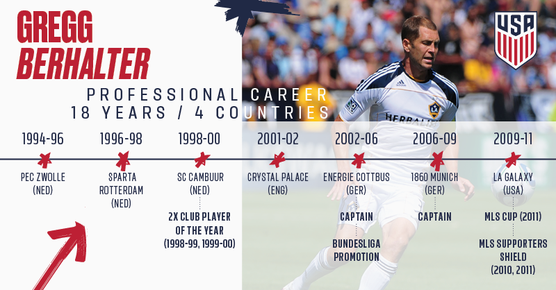 Gregg Berhalter played 18 professional seasons in four different countries and notably captained German clubs Energie Cottbus and 1860 Munich.