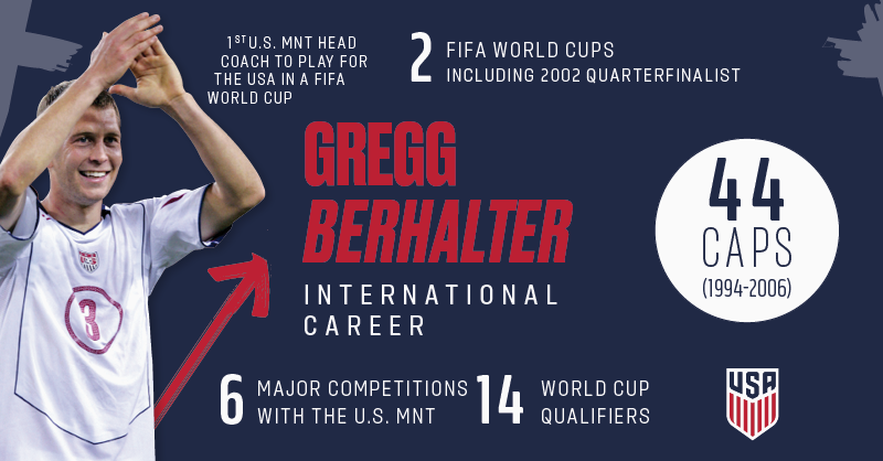 Gregg Berhalter earned 44 caps and went to two FIFA World Cups during an international career from 1994-2006