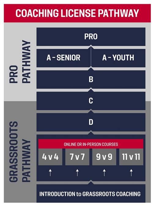 Coaching License Pathway