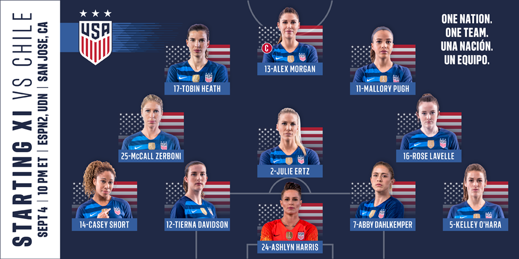 047ead940 Lineup Notes  USA Takes on Chile at Avaya Stadium to Finish Two-Game Set