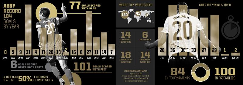 Behind the 184 Goals